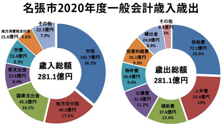過去最大281億円 名張市一般会計予算案   【伊賀タウン情報 YOU】